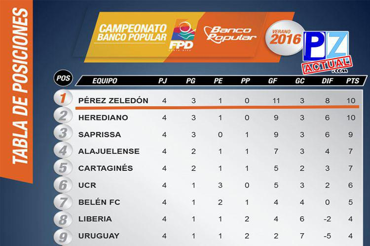 El Municipal Pérez Zeledón lidera la tabla de posiciones del Torneo de Verano.